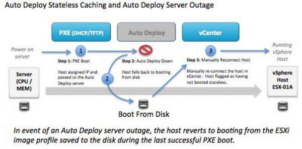 Auto-Deploy über Host-Profile konfigurieren