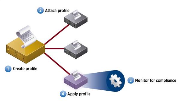 Wie Host-Profile eine konsistente ESXI-Konfiguration erleichtern