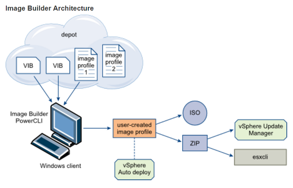 Teil 3: Installationsmedien von VMware ESXi mit Image-Builder anpassen