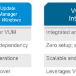 Patch-Management für ESXi: vSphere Update Manager (VUM) konfigurieren