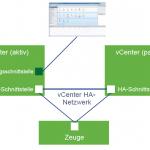 vCenter High Availability