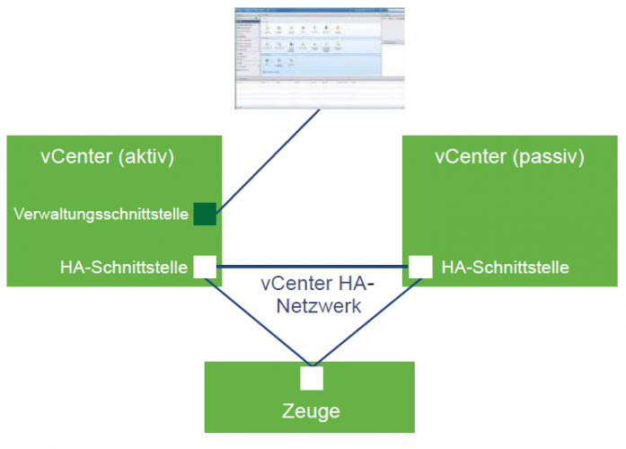 vCenter High Availability