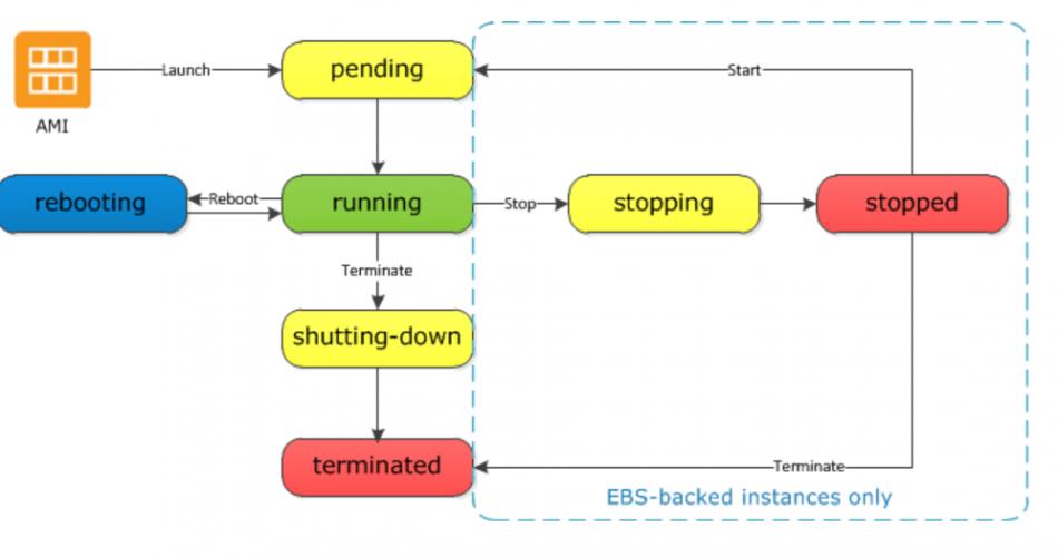 Einstieg in die AWS-Cloud - Teil 5