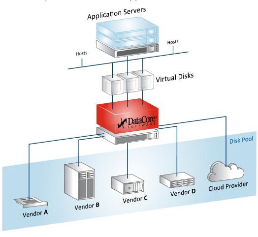 Storage-Hypervisor und Software Defined Storage