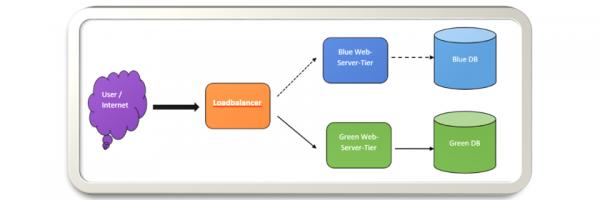 Umsetzung von Continuous Deployment in AWS