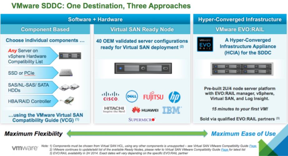 Eigenheiten, Performance und Stabilität bei VMware vSAN