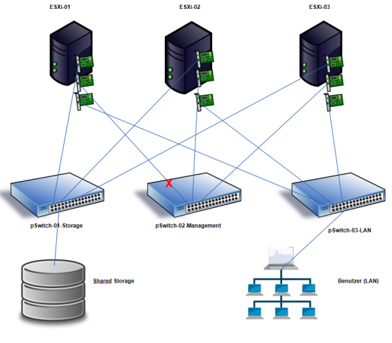 vSphere HA: Fehlertypen für Host-Protection erkennen