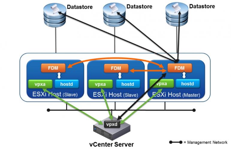 Cluster für High Availability (HA) erstellen