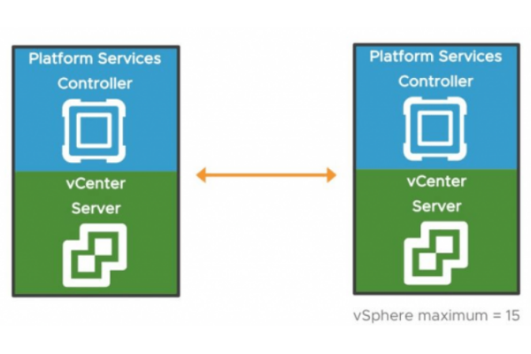 VMware kündigt vSphere 6.7 U2 an: