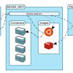 Docker-Einführung, Teil 2