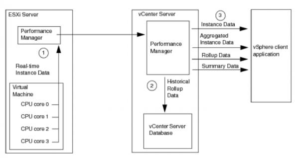 VCSA-6.7-Upgrade: Größe der vCenter-Datenbank kontrollieren