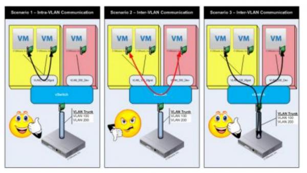 Traffic-Flow in vSwitchen
