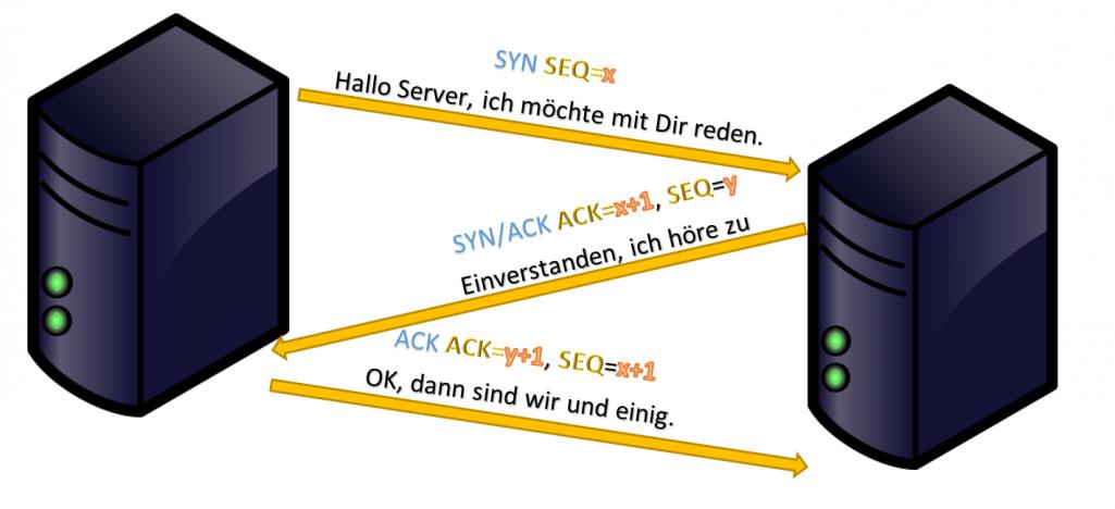 Netzwerkanalyse mit Wireshark