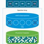 Thin Provisioning unter VMware vSphere