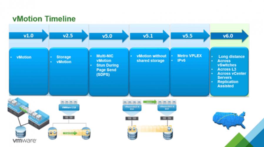 Performance von VMware vMotion erhöhen