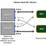 vMotion: Verbindungsgeschwindigkeit, Failover-Anordnung, Standard-Schnittstelle