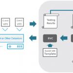 Performance von VMware vSAN testen mit Hyper-Converged Infrastructure Benchmark (HCIBench)