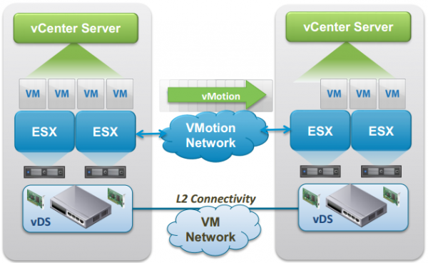 VMware vMotion Workshop Teil 3