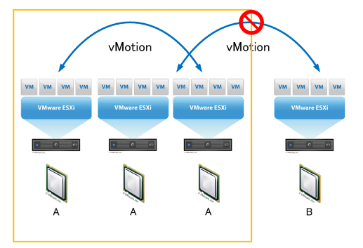 VMware vMotion Workshop Teil 2