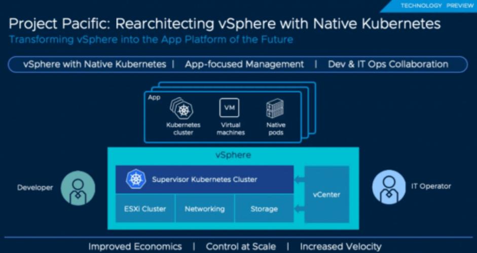 vSphere 7 ab sofort verfügbar - die wichtigsten Neuerungen im Überblick