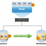 VMware vMotion Workshop Teil 4