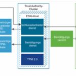 vSphere 7 TA Komponenten und Funktionsweise