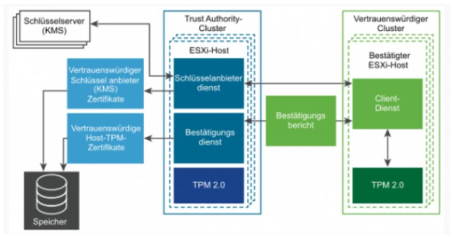 ESXi-Hosts über separaten Verwaltungs-Cluster absichern