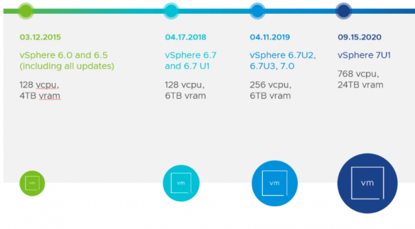VMware vSphere 7 U1 ist da