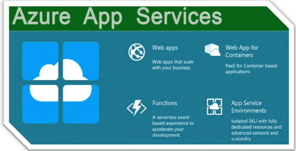Speicherkonto für Azure WebApps und Functions